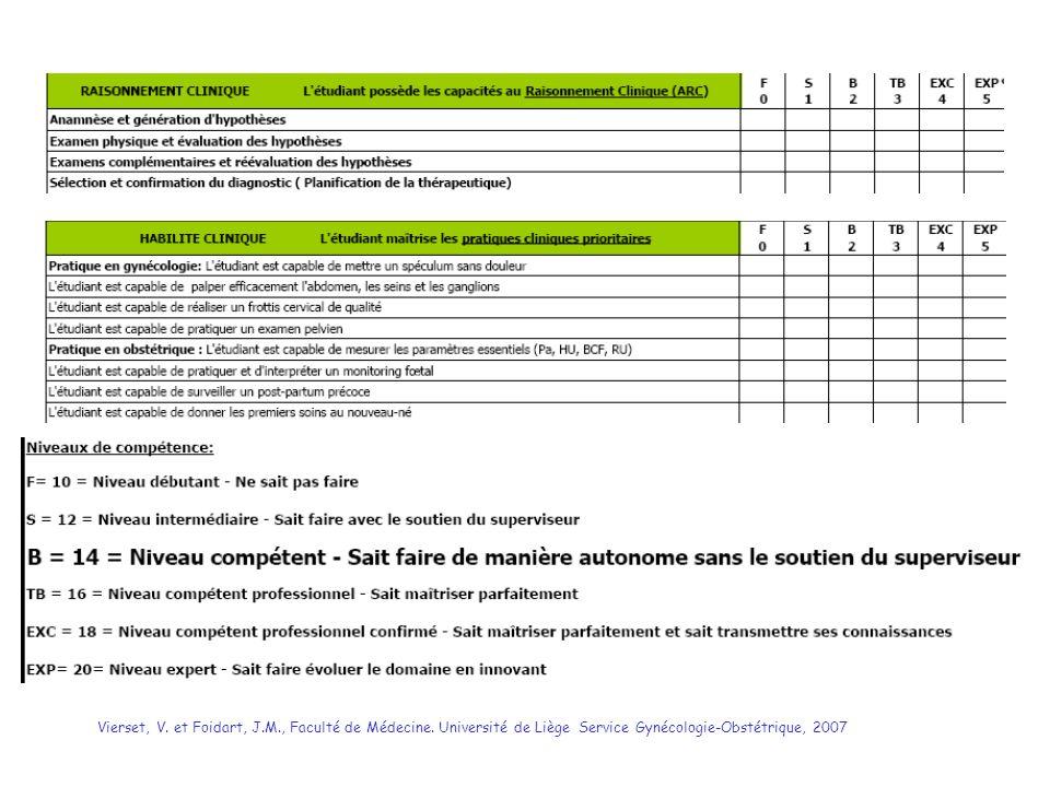 Vierset, V. et Foidart, J. M. , Faculté de Médecine