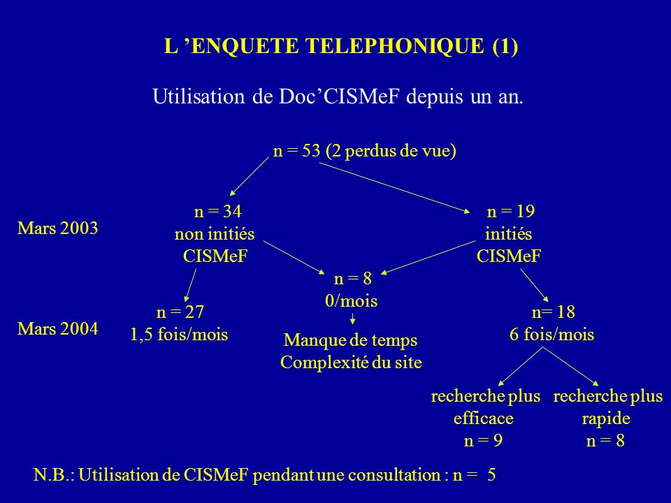 L 'ENQUETE TELEPHONIQUE (1)