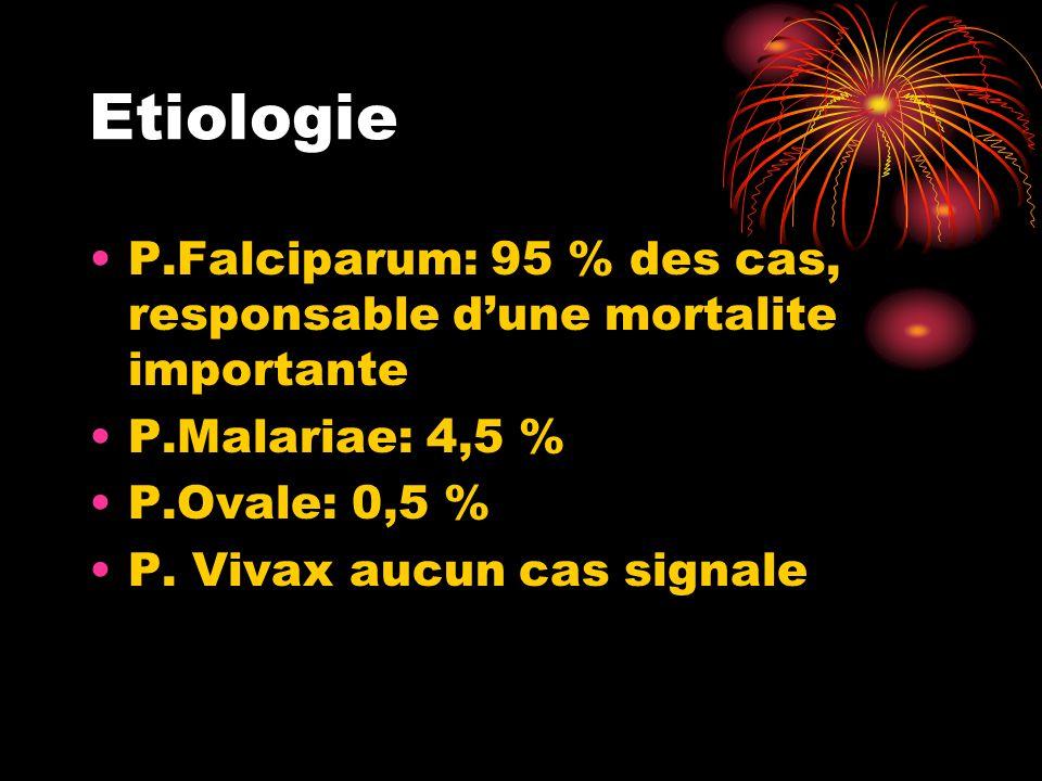 Etiologie P.Falciparum: 95 % des cas, responsable d'une mortalite importante. P.Malariae: 4,5 % P.Ovale: 0,5 %