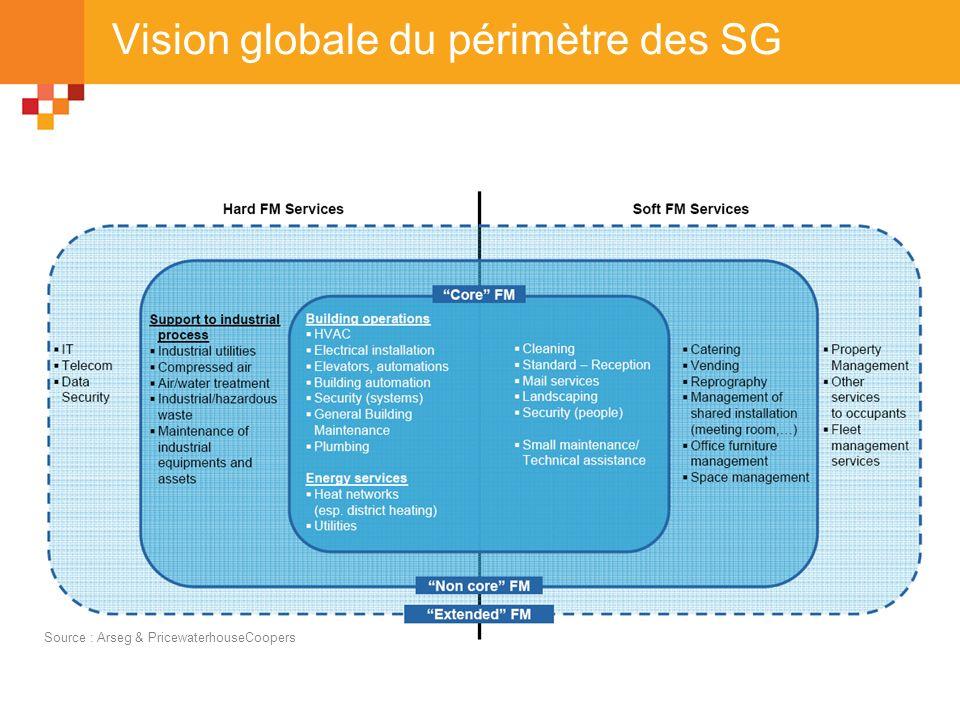 Vision globale du périmètre des SG