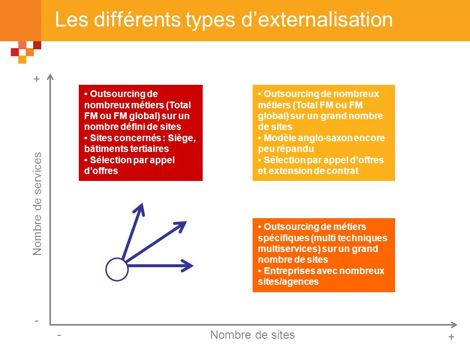 Les différents types d'externalisation