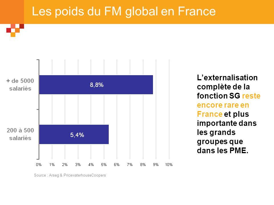 Les poids du FM global en France