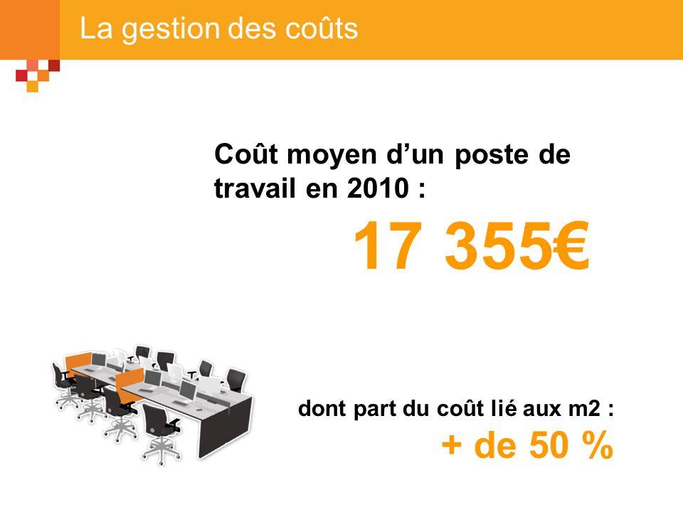 La gestion des coûts Coût moyen d'un poste de travail en 2010 : 17 355€ dont part du coût lié aux m2 : + de 50 %