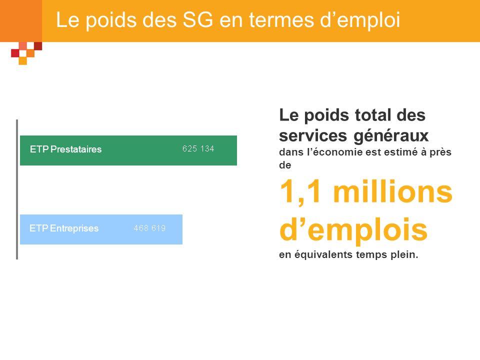 Le poids des SG en termes d'emploi