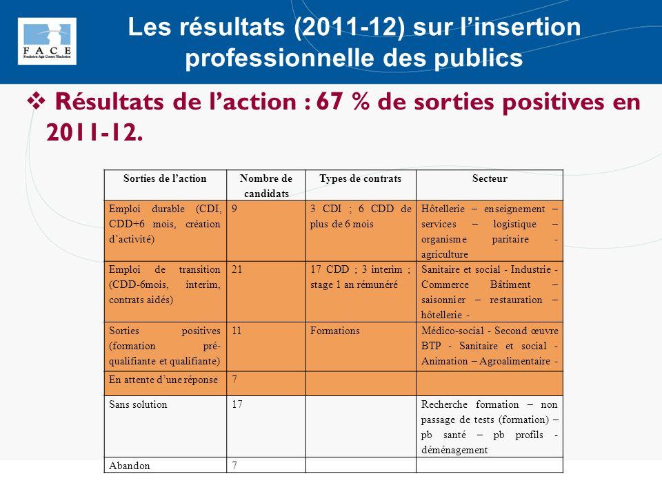 Les résultats (2011-12) sur l'insertion professionnelle des publics