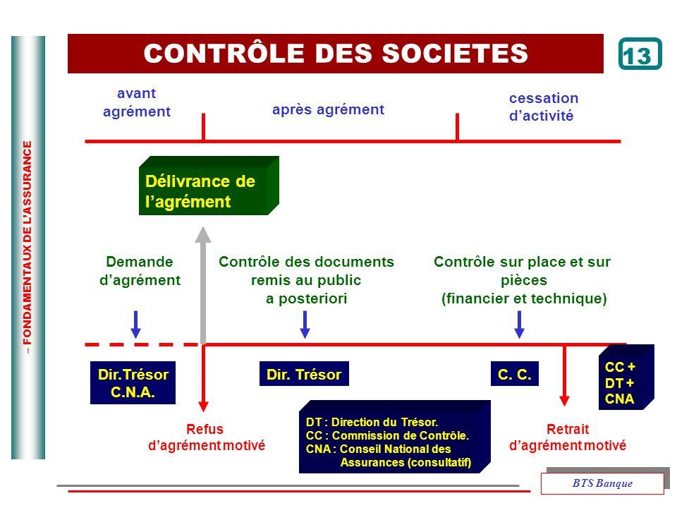 CONTRÔLE DES SOCIETES 13 Délivrance de l'agrément avant agrément
