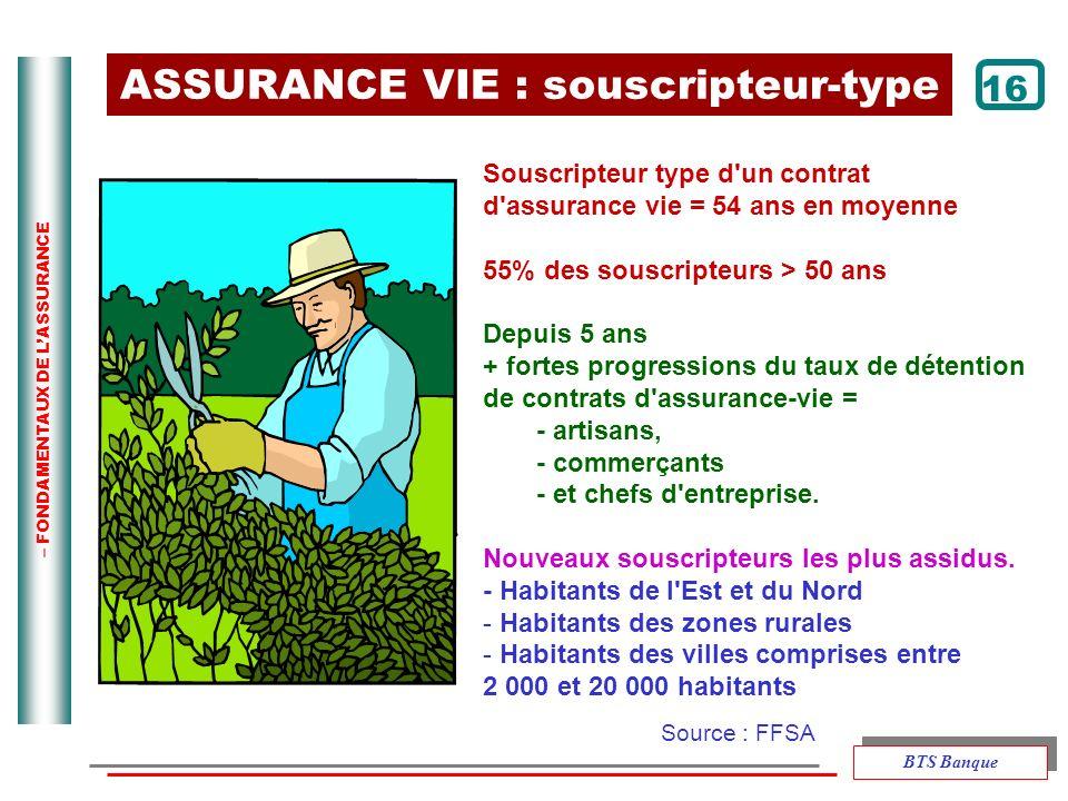 ASSURANCE VIE : souscripteur-type