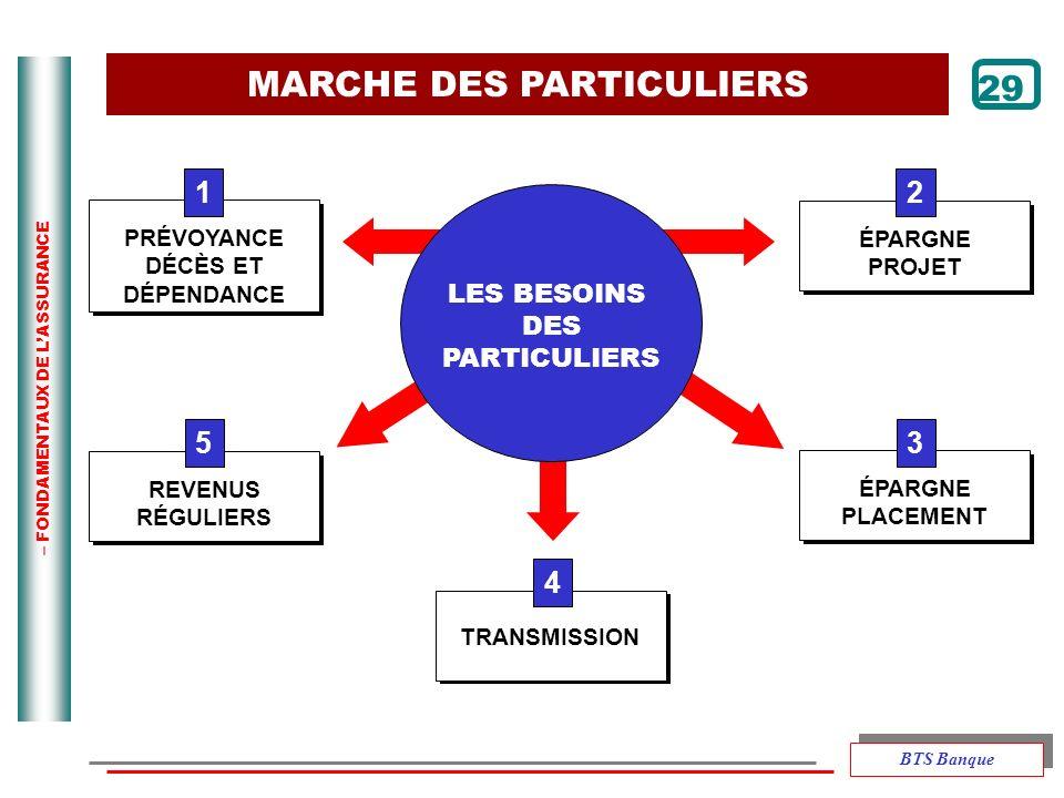 MARCHE DES PARTICULIERS