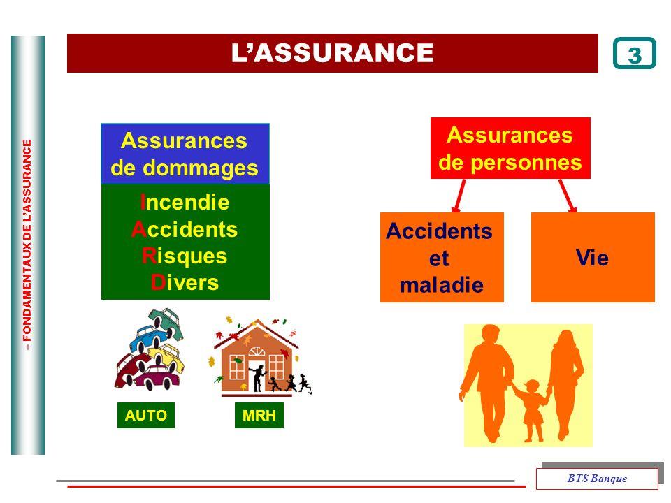L'ASSURANCE 3 Assurances de personnes Assurances de dommages Incendie