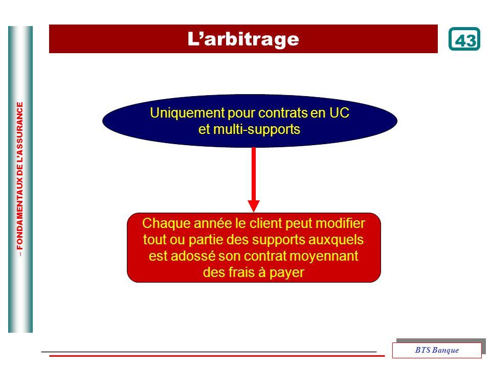L'arbitrage 43 Uniquement pour contrats en UC et multi-supports