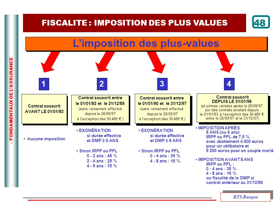L'imposition des plus-values
