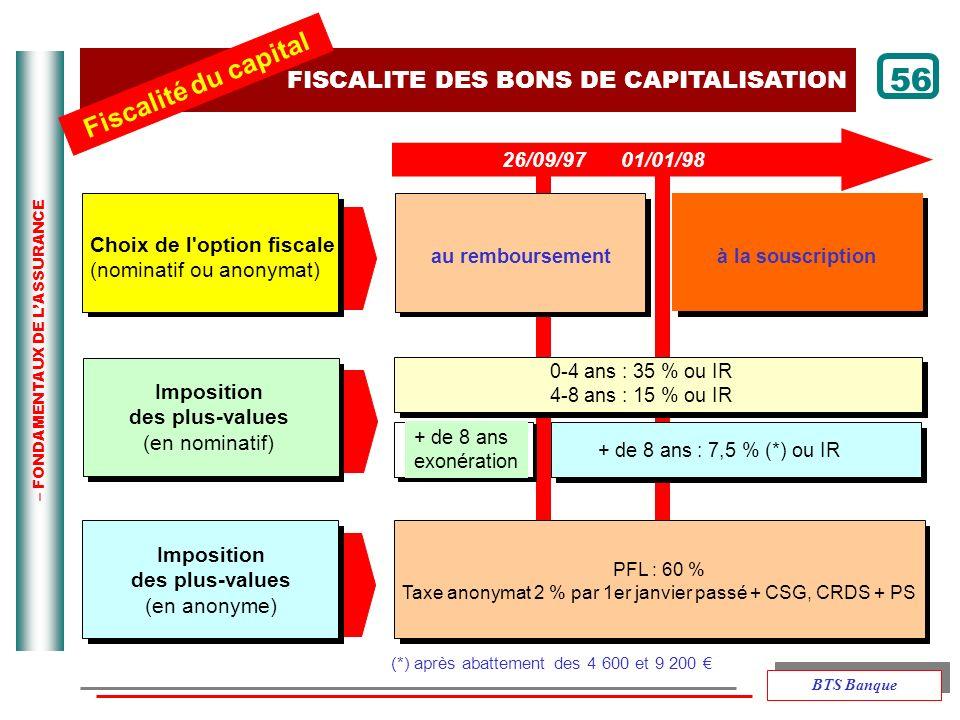 Taxe anonymat 2 % par 1er janvier passé + CSG, CRDS + PS