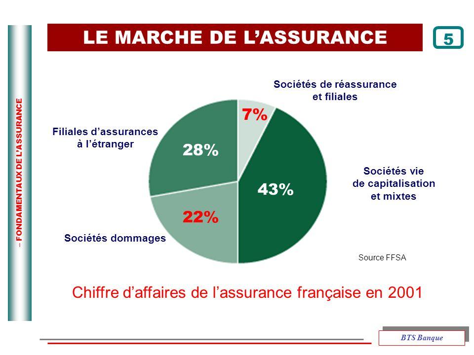 Sociétés de réassurance Filiales d'assurances
