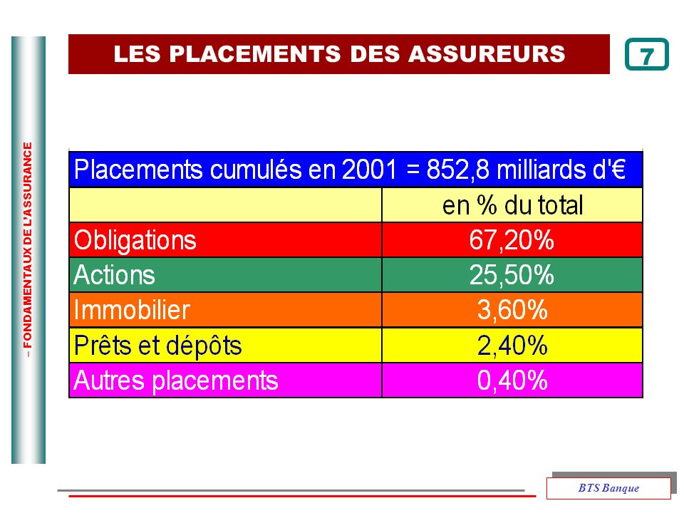 LES PLACEMENTS DES ASSUREURS