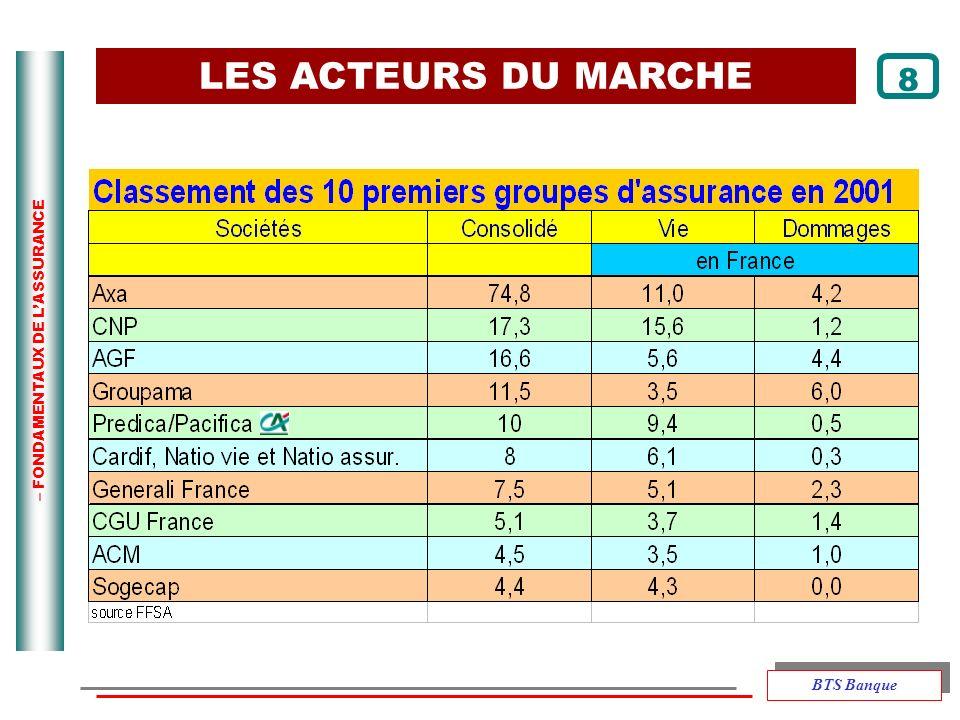 LES ACTEURS DU MARCHE 8 BTS Banque