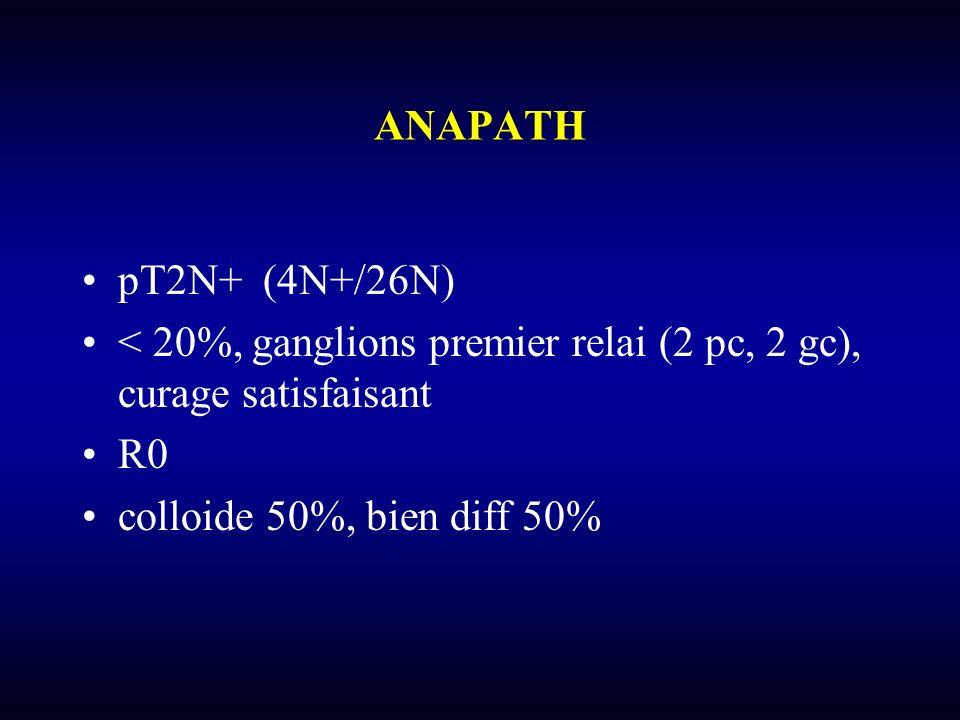 ANAPATH pT2N+ (4N+/26N) < 20%, ganglions premier relai (2 pc, 2 gc), curage satisfaisant.