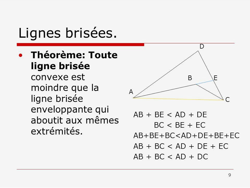 Lignes brisées. D. Théorème: Toute ligne brisée convexe est moindre que la ligne brisée enveloppante qui aboutit aux mêmes extrémités.