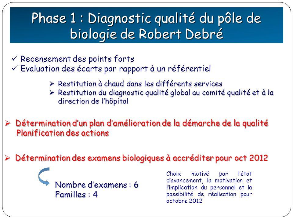 Phase 1 : Diagnostic qualité du pôle de biologie de Robert Debré