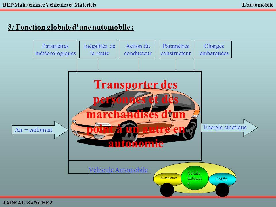 3/ Fonction globale d'une automobile :