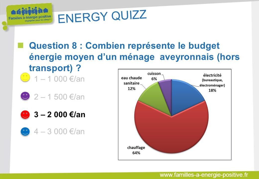 ENERGY QUIZZ Question 8 : Combien représente le budget énergie moyen d'un ménage aveyronnais (hors transport)