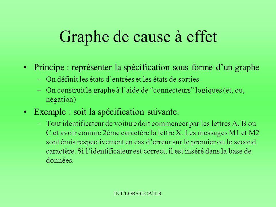 Graphe de cause à effet Principe : représenter la spécification sous forme d'un graphe. On définit les états d'entrées et les états de sorties.