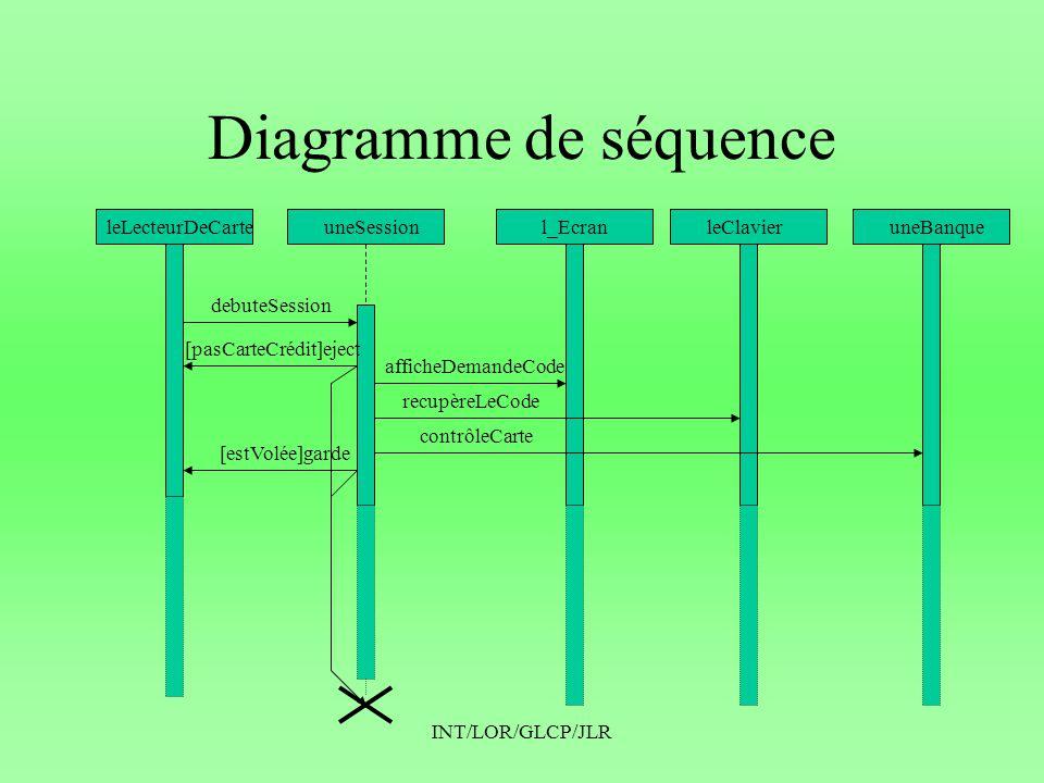 Diagramme de séquence leLecteurDeCarte uneSession l_Ecran leClavier