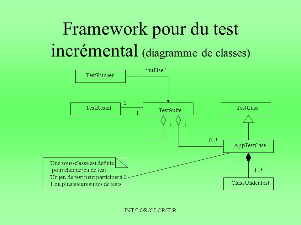 Framework pour du test incrémental (diagramme de classes)