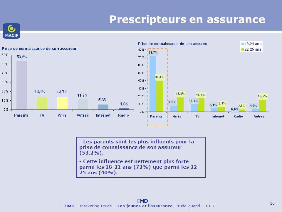 Prescripteurs en assurance