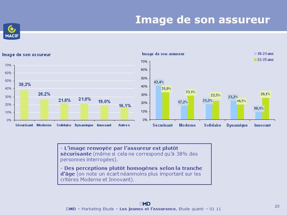 Image de son assureur - L'image renvoyée par l'assureur est plutôt sécurisante (même si cela ne correspond qu'à 38% des personnes interrogées).