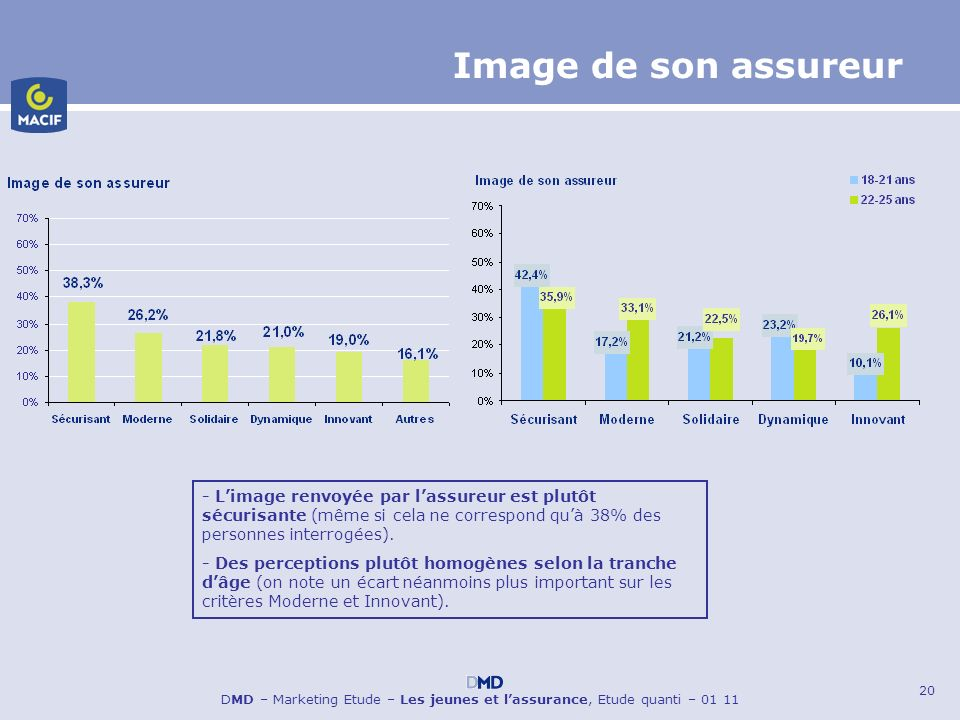 Image de son assureur- L'image renvoyée par l'assureur est plutôt sécurisante (même si cela ne correspond qu'à 38% des personnes interrogées).