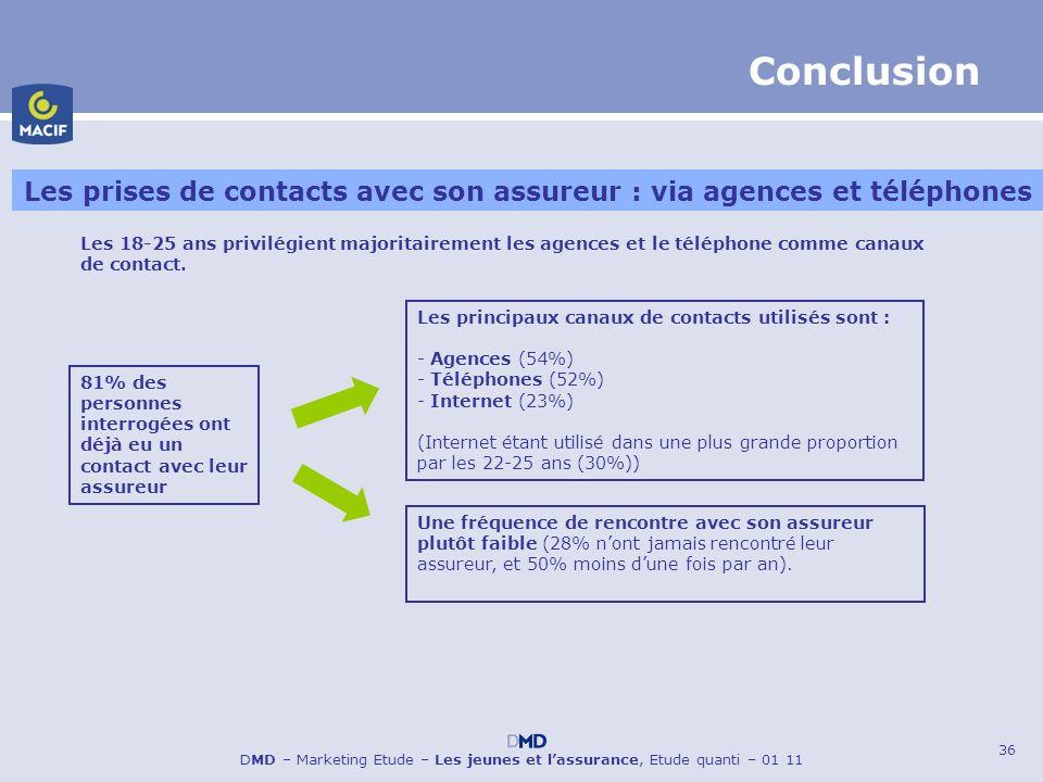 Les prises de contacts avec son assureur : via agences et téléphones
