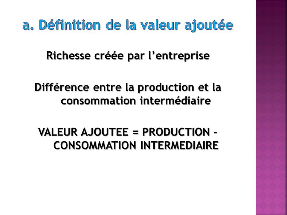 a. Définition de la valeur ajoutée