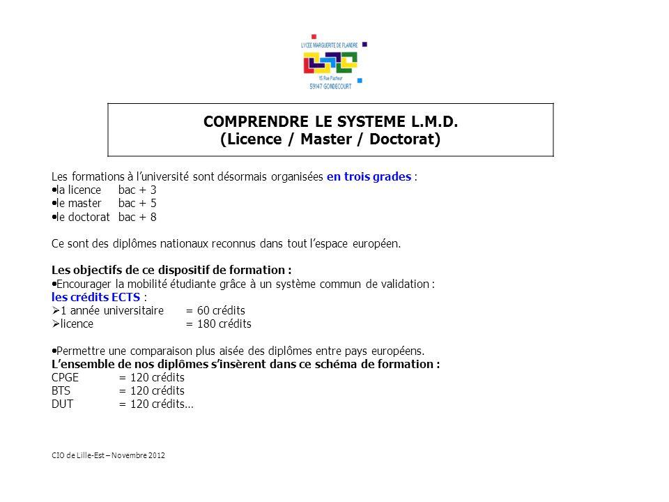 (Licence / Master / Doctorat)