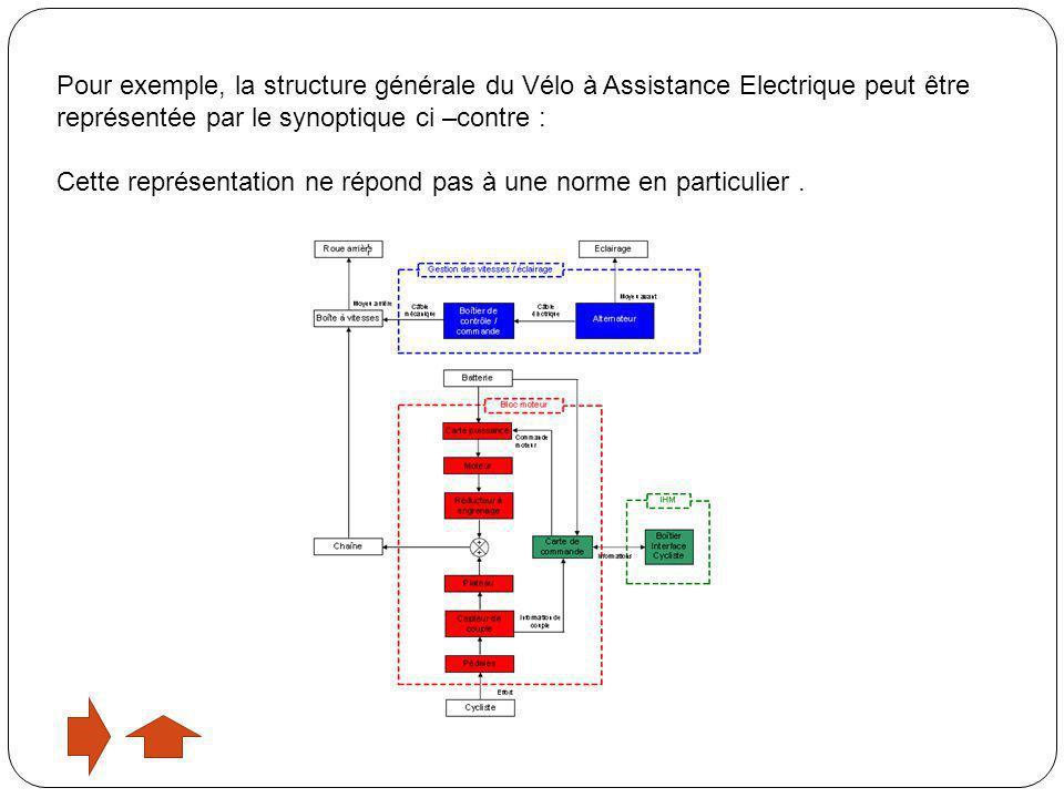 Pour exemple, la structure générale du Vélo à Assistance Electrique peut être représentée par le synoptique ci –contre :