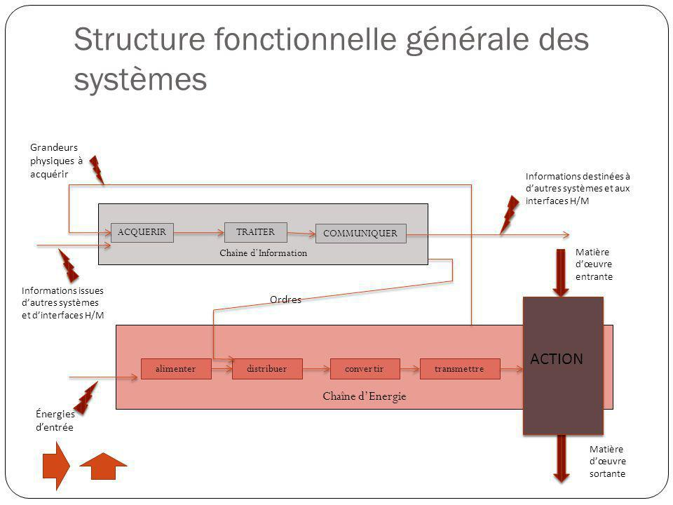 Structure fonctionnelle générale des systèmes