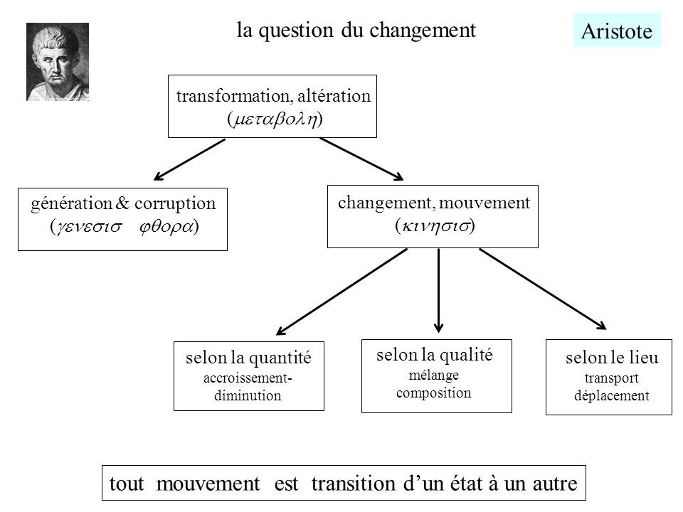 la question du changement Aristote