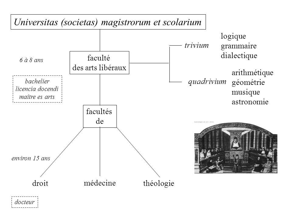 Universitas (societas) magistrorum et scolarium