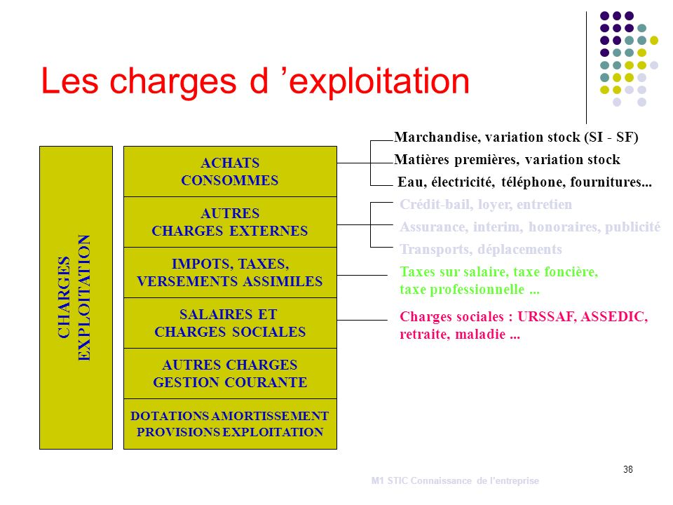 Les charges d 'exploitation