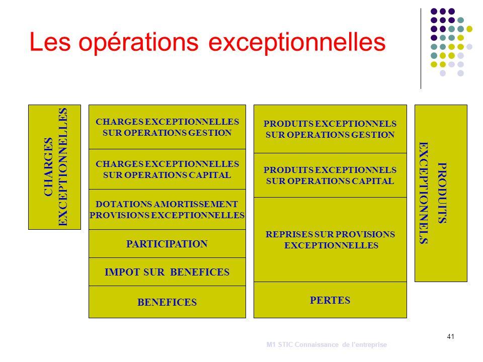 Les opérations exceptionnelles
