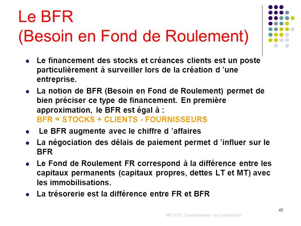 Le BFR (Besoin en Fond de Roulement)