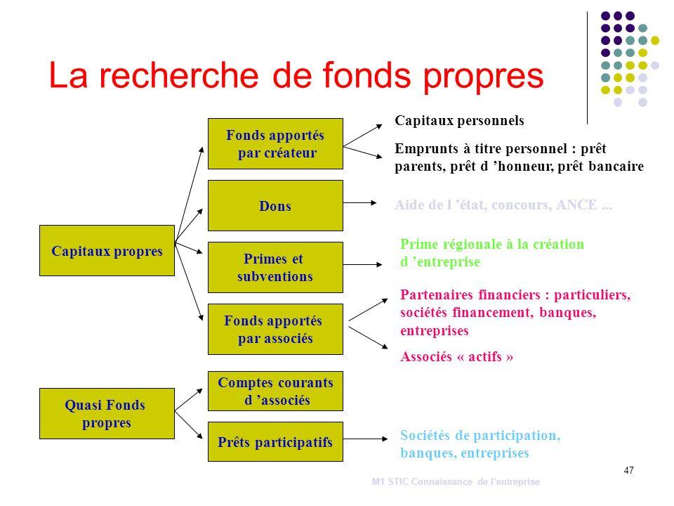 La recherche de fonds propres