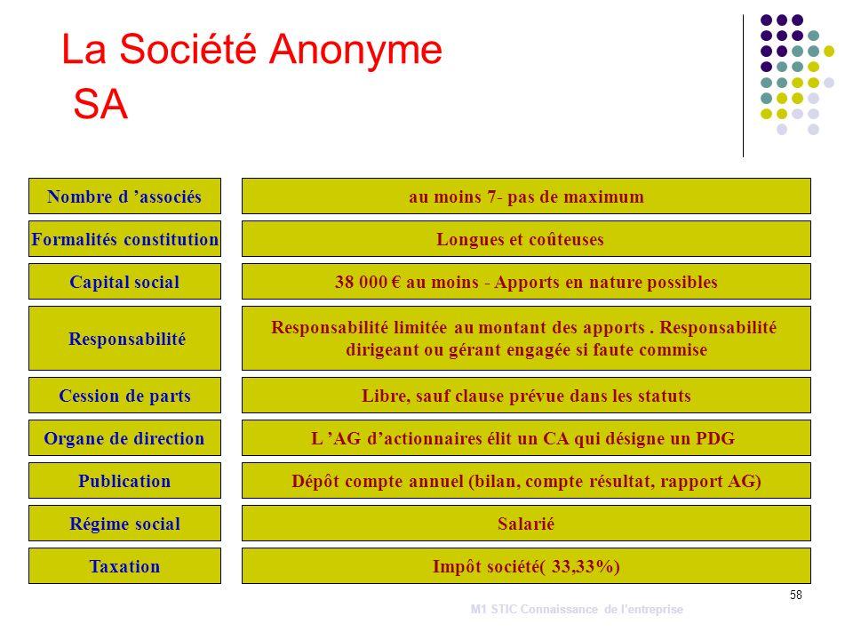 La Société Anonyme SA Nombre d 'associés au moins 7- pas de maximum