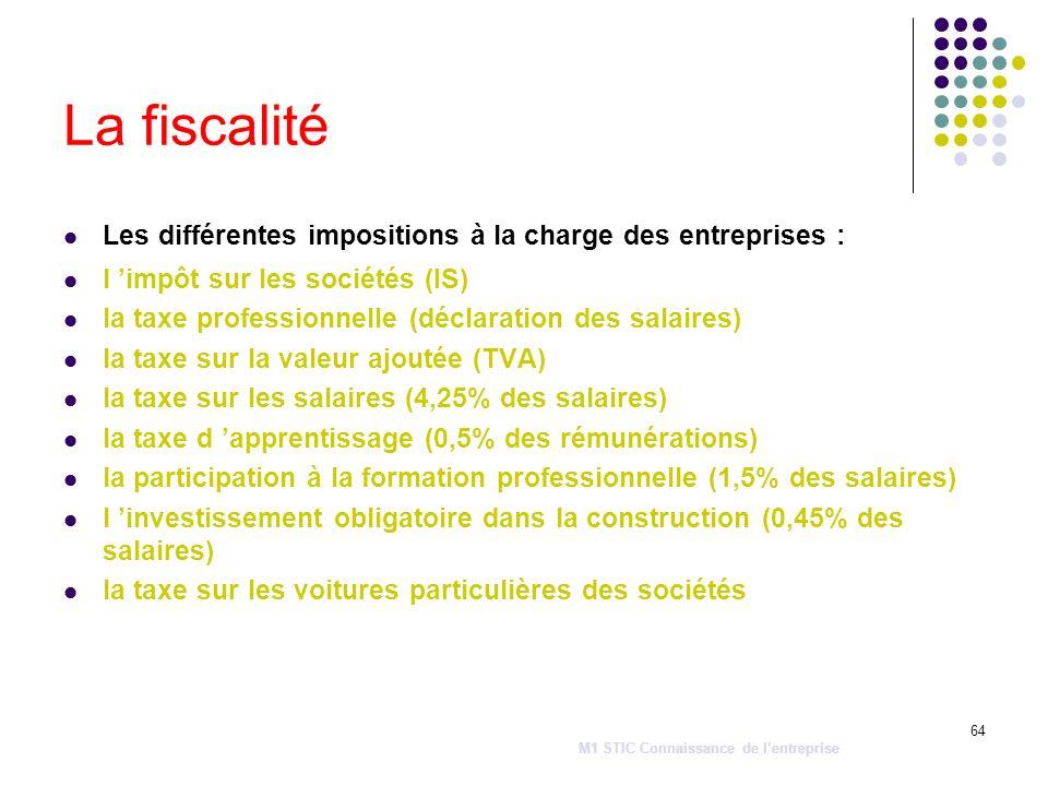La fiscalité Les différentes impositions à la charge des entreprises :