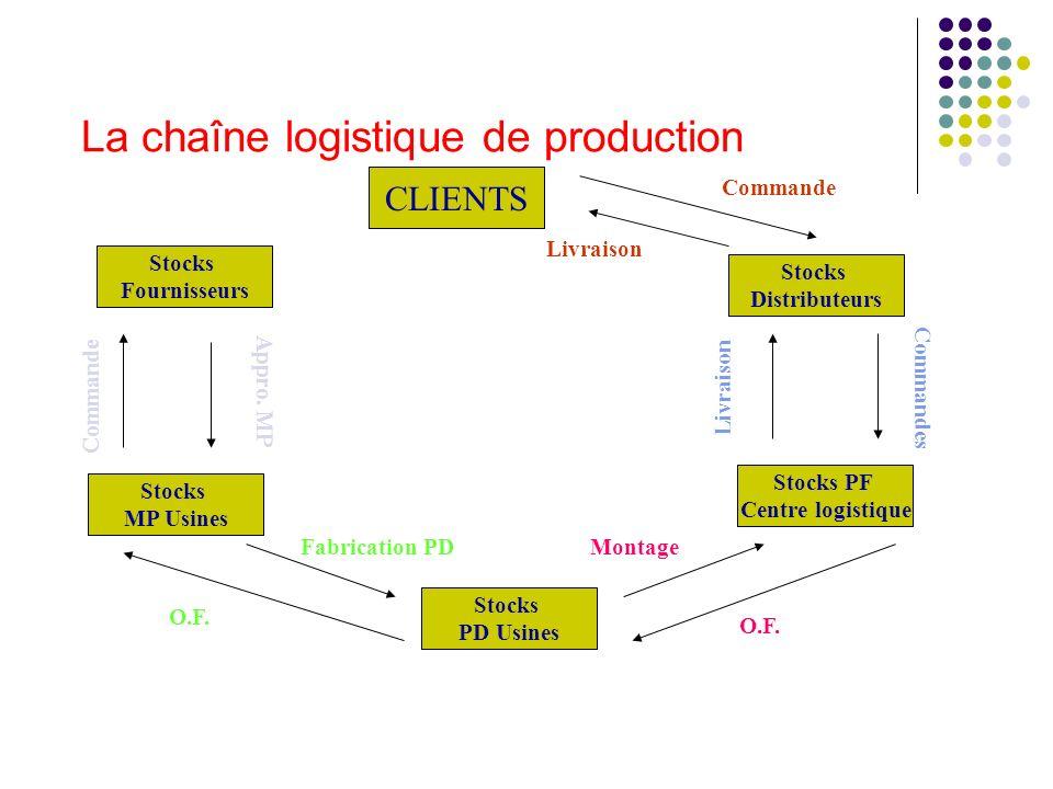 La chaîne logistique de production