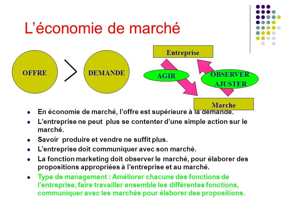 L'économie de marché Entreprise OFFRE DEMANDE AGIR OBSERVER AJUSTER