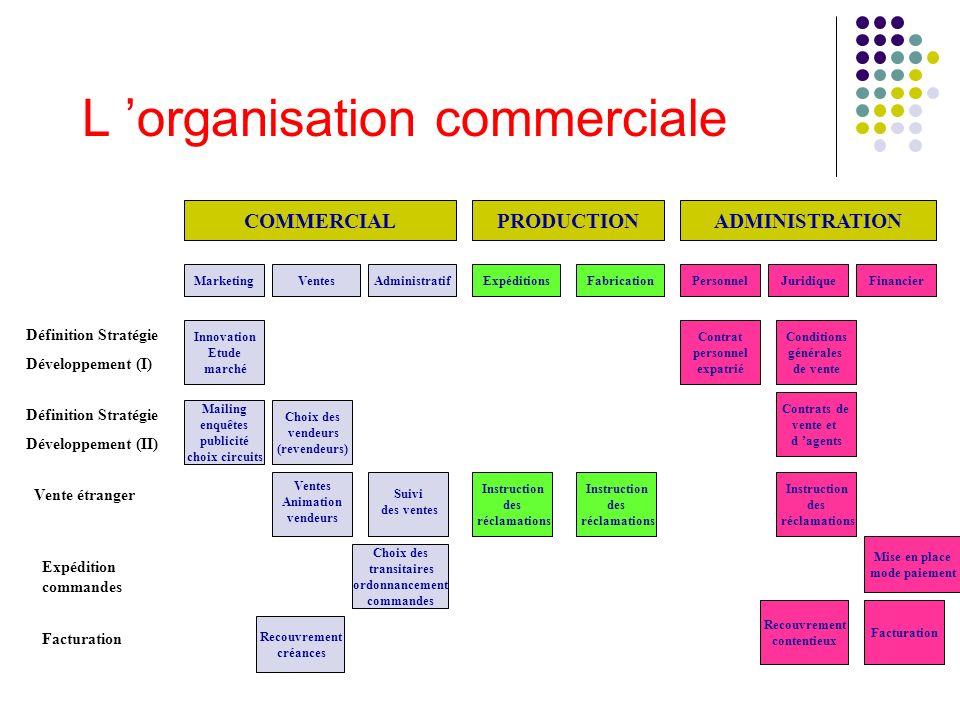 L 'organisation commerciale