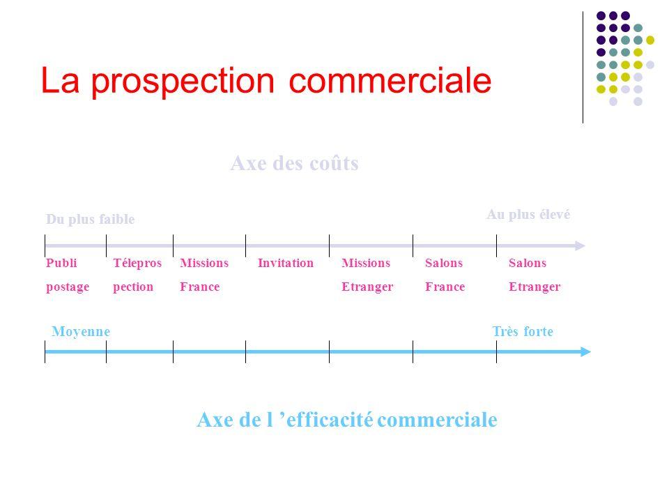 La prospection commerciale