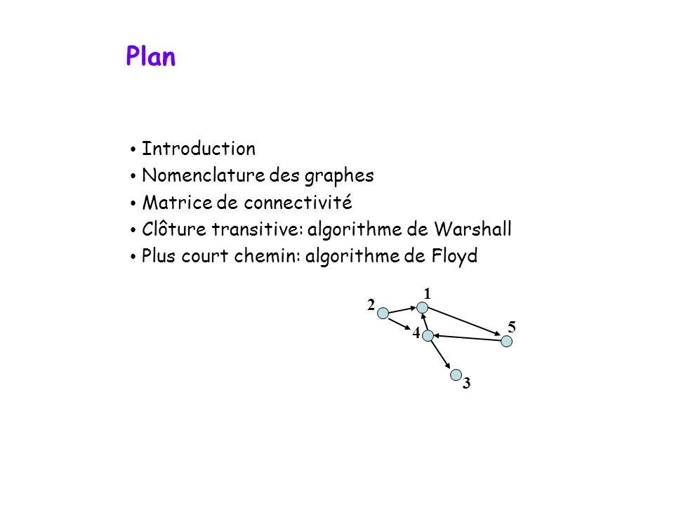 Plan Introduction Nomenclature des graphes Matrice de connectivité