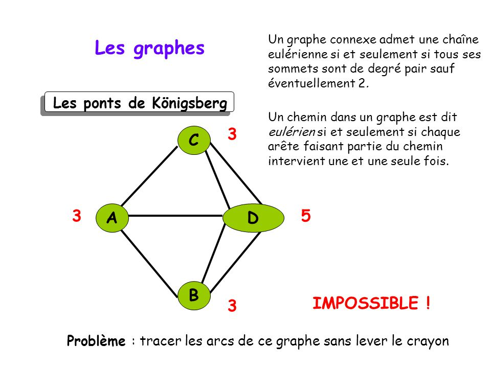 Les graphes 3 5 C A D B IMPOSSIBLE ! Les ponts de Königsberg