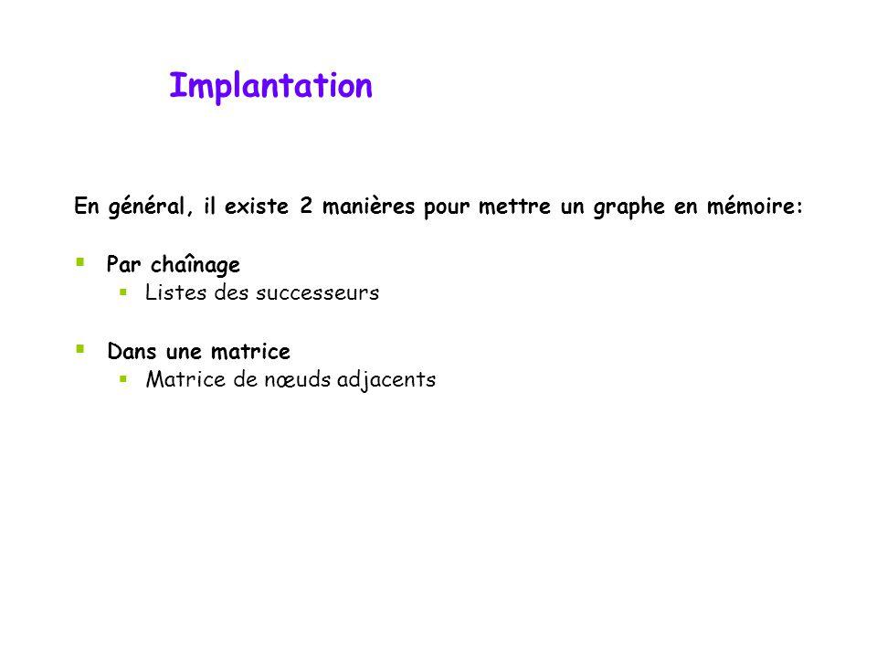 Implantation En général, il existe 2 manières pour mettre un graphe en mémoire: Par chaînage. Listes des successeurs.